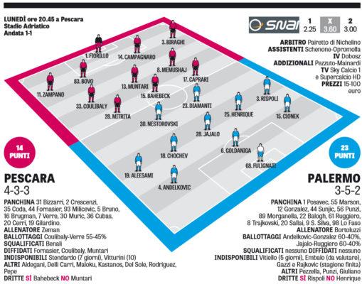 Serie A, Pescara-Palermo: 2-0. Zeman vince la sfida tra le deluse