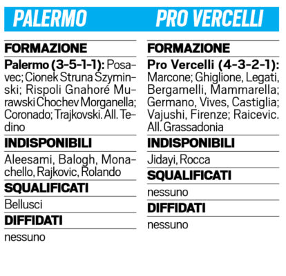 Serie B, 6ª giornata: doppio squillo Nestorovski, Palermo-Pro Vercelli 2-1