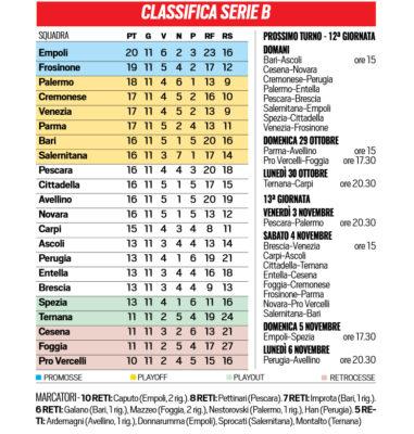 Tuttosport Serie B Il Programma Della Prossima Giornata E La Classifica Aggiornata Ilovepalermocalcio
