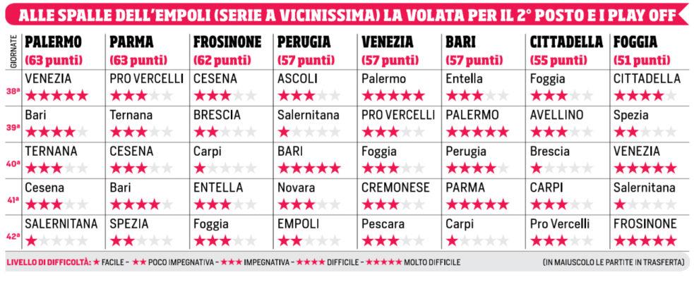 Corriere Dello Sport Calendario.Corriere Dello Sport Volata Per Il 2 Posto In Serie B Il