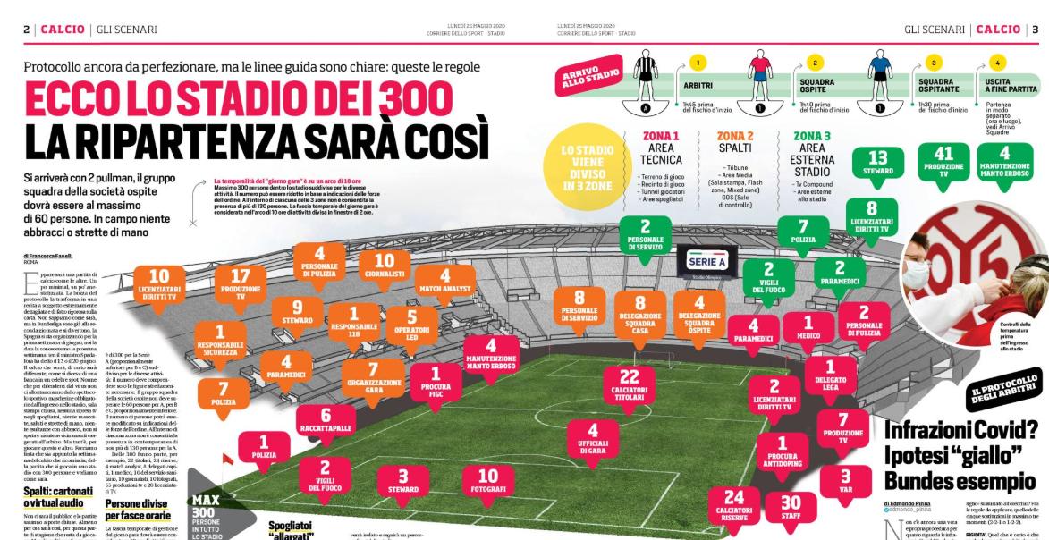 Corriere dello Sport: