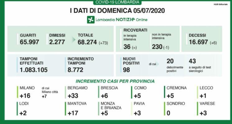 Coronavirus, in Italia altri 21 morti e 235 nuovi casi