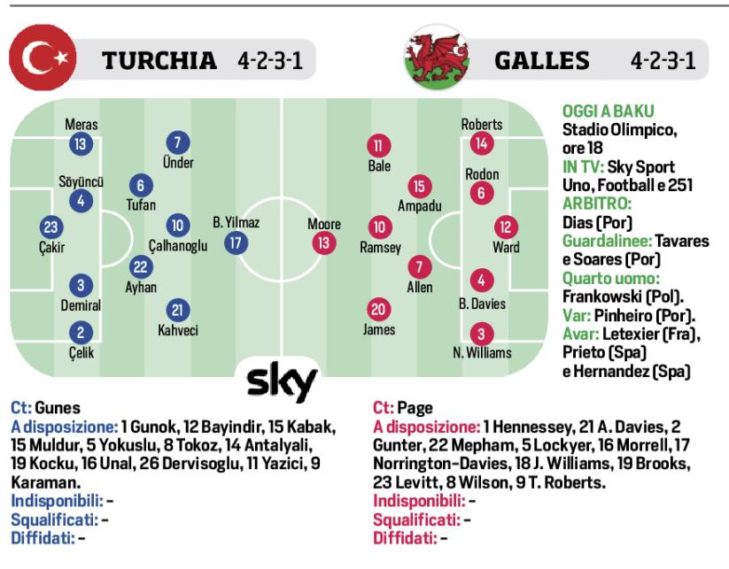 Corriere Dello Sport Euro 2020 Alle 18 Turchia Galles Le Probabili Formazioni Ilovepalermocalcio